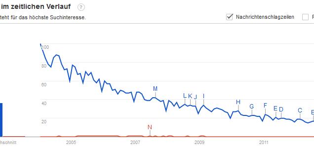 Google Trends: Werbeagentur (blau) vs. Kommunikationsagentur (rot)